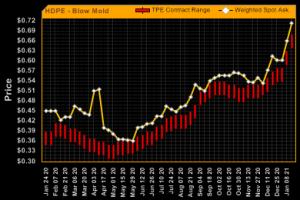 Gráfica: Variación de precios polietileno de baja densidad.